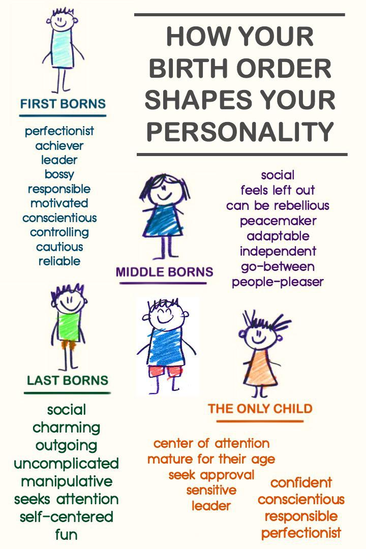 Adler's Birth Order Theory of personality